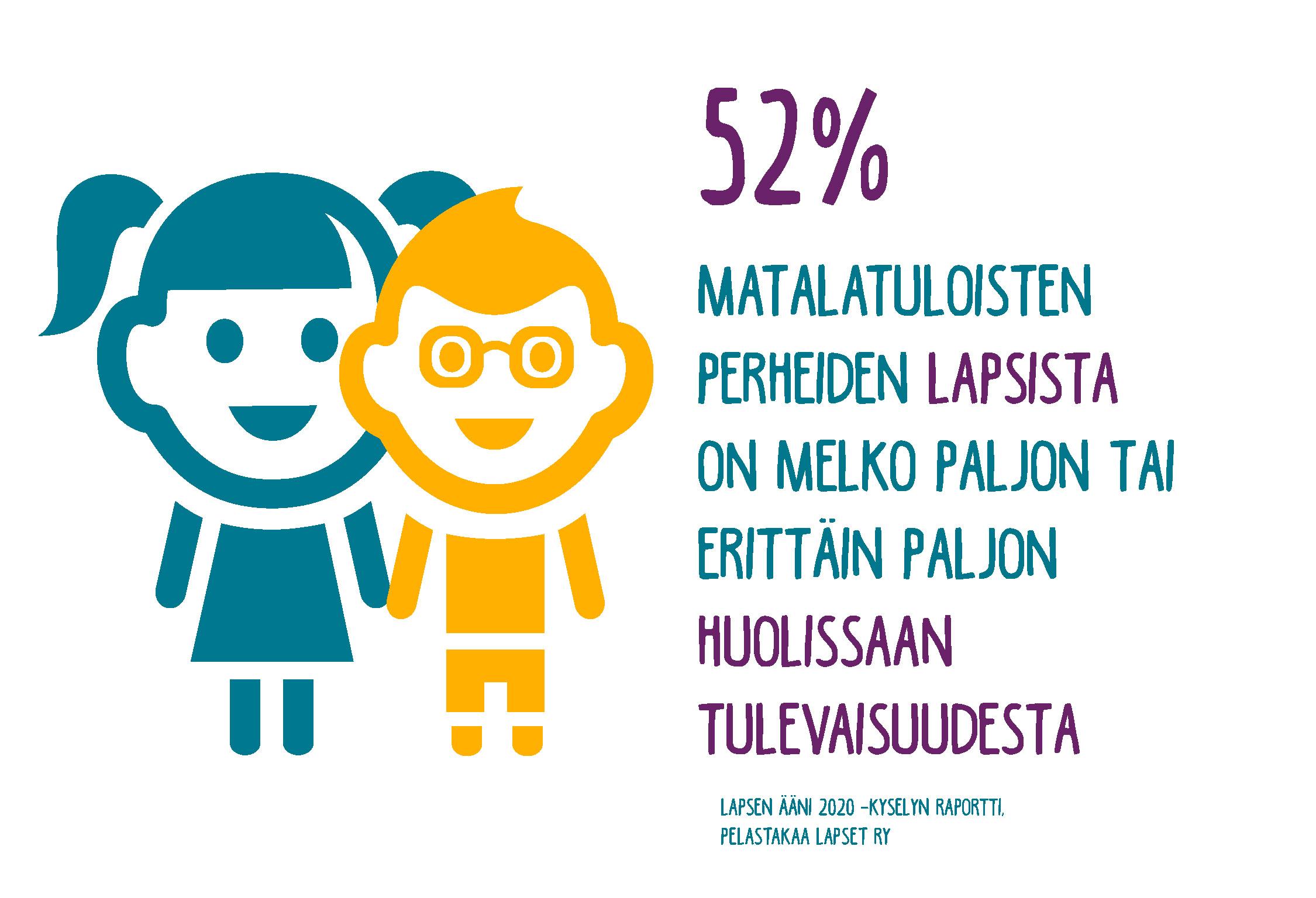 Anna ääni lapselle: 52% matalatuloisten perheiden lapsista on melko paljon tai erittäin paljon huolissaan tulevaisuudesta (Lähde: Pelastakaa Lapset ry:n kysely Lapsen ääni 2020). .
