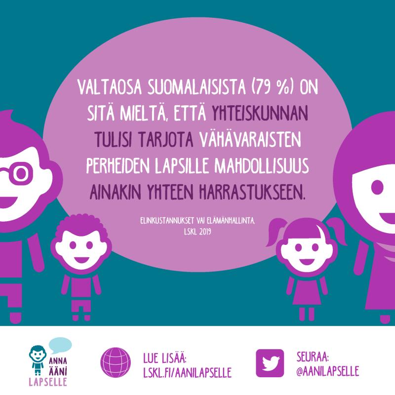 Grafiikkaa, jossa kerrotaan, että 79% suomalaisista haluaisi yhteiskunnan tarjoavan vähävaraisille lapsille mahdollisuuden harrastaa.