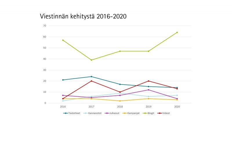 Erityisesti blogeja julkaistiin runsaasti vuoden 2020 aikana verrattuna aiempaan. Julkaisuja tai videoita tehtiin vähemmän kuin 2019, mutta niiden määrä koko ajanjaksolla oli verrattain tasaista.