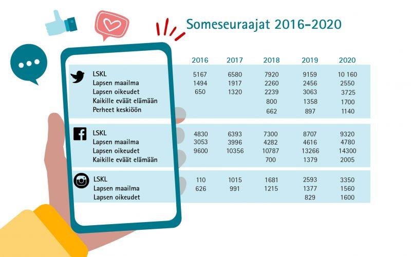 Kaikissa keskusliiton hallinnoimissa sosiaalisen median kanavissa kävijämäärät lisääntyivät vuoden 2020 aikana. Eniten seuraajia (14 300) on Lapsen Oikeudet -facebookissa.
