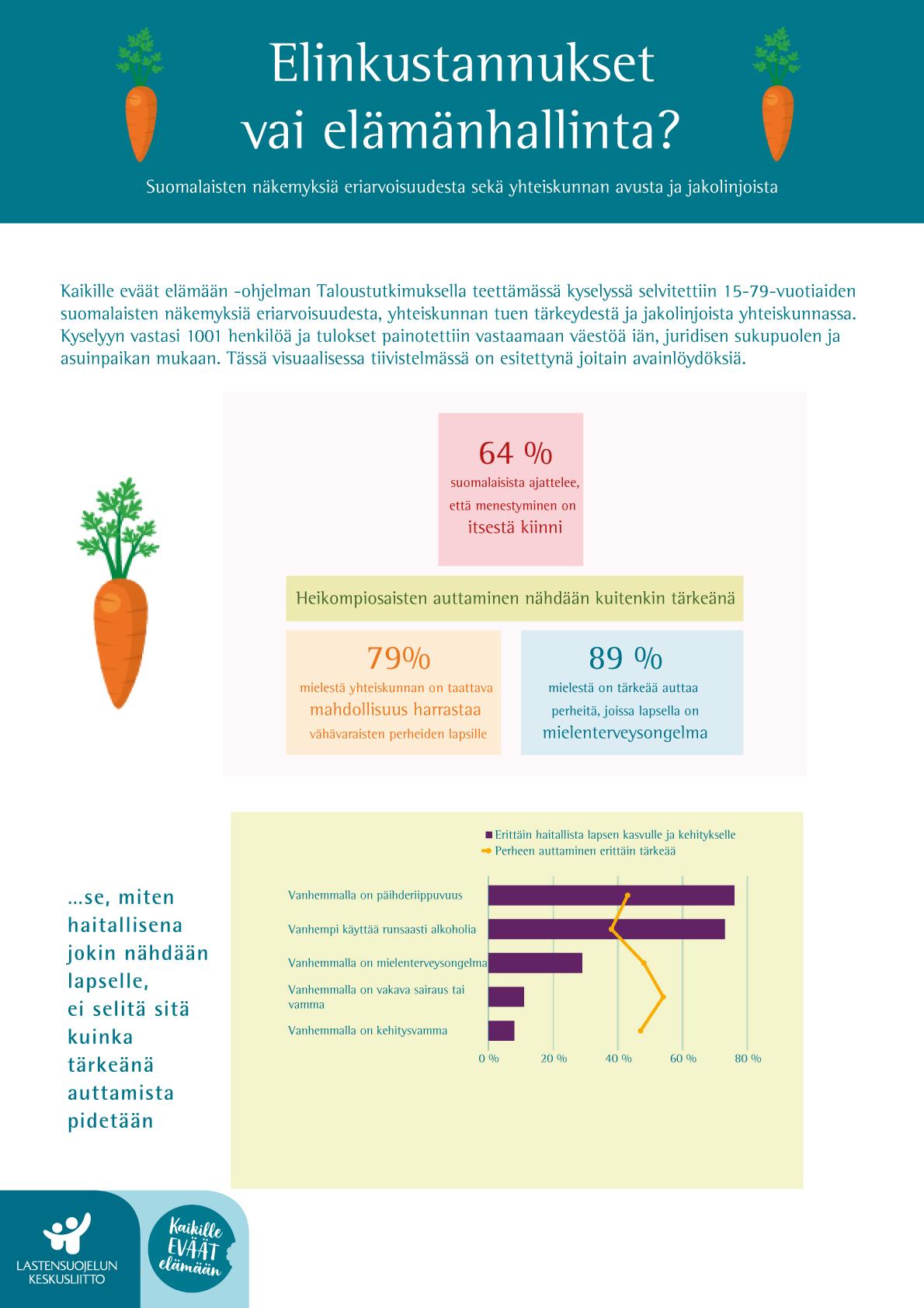 Elinkustannukset vai elämänhallinta? -raportin visuaalinen tiivistelmä