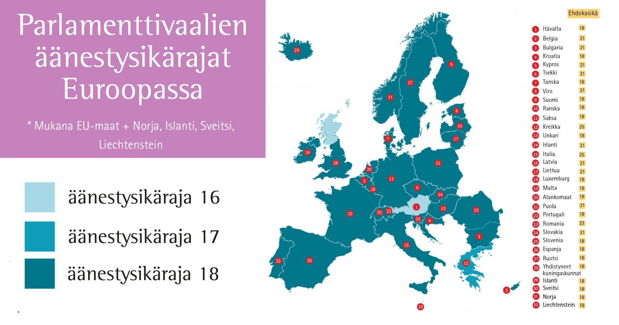 Minkä ikäisen nuoren ääni kuuluu Euroopan vaaliuurnilla?