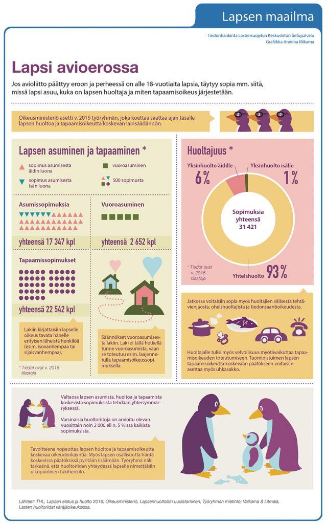 Infografiikka: Lapsi avioerossa